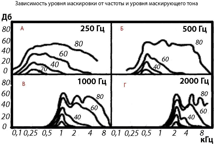 График зависимости уровня маскировки от частоты и уровня маскирующего тона